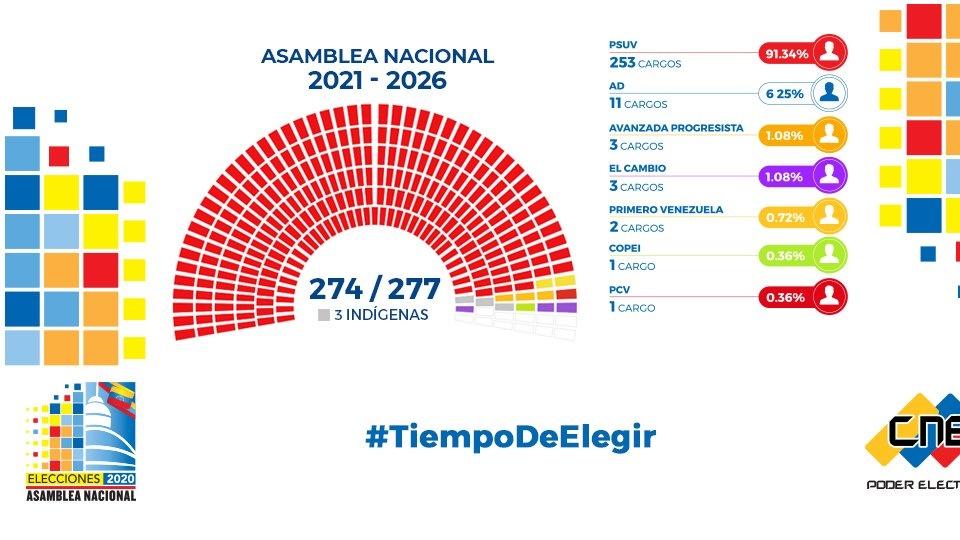 elecciones-parlamentarias-venezuela-federadiove